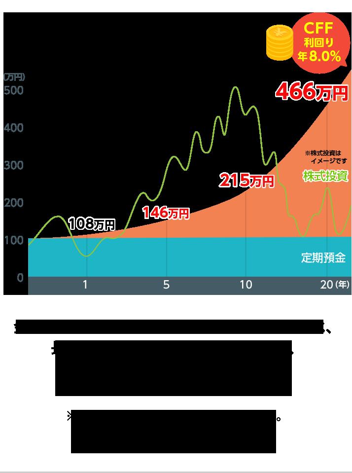 複利計算の比較グラフ