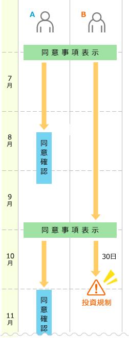 投資意思における同意事項のパターン